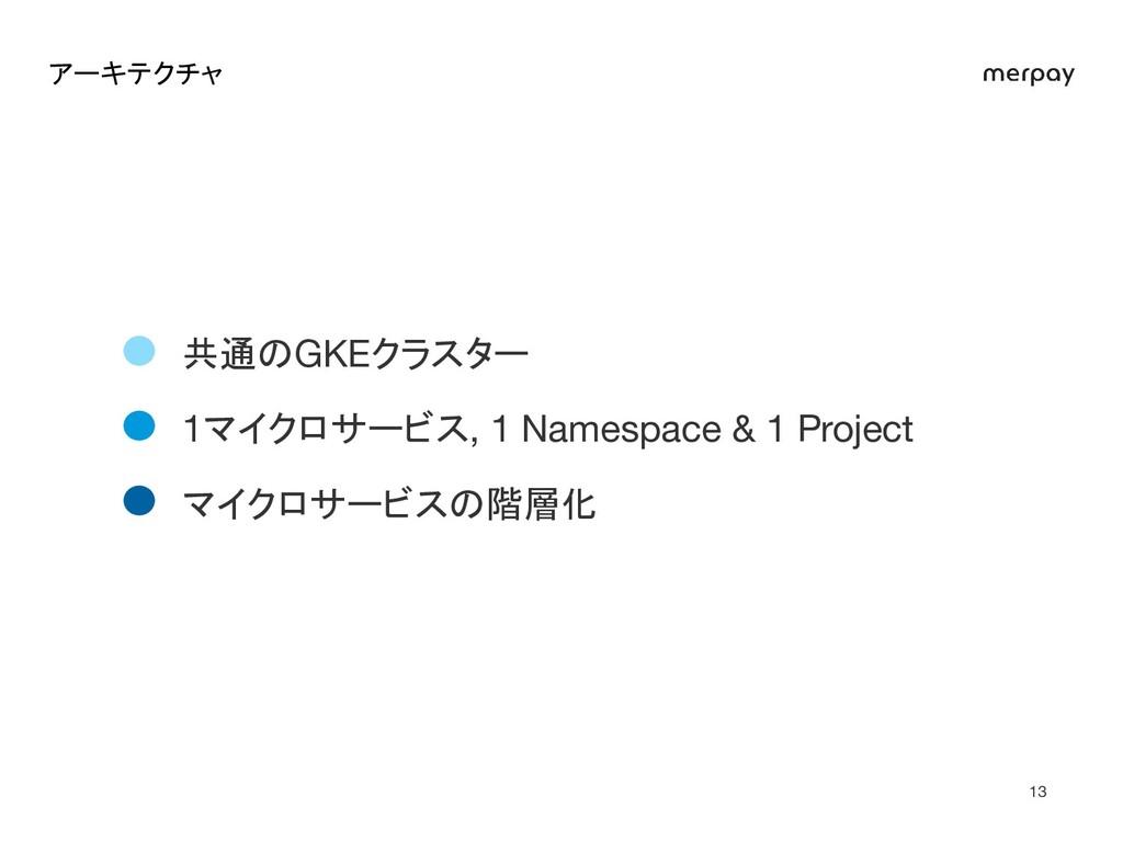 アーキテクチャ マイクロサービスの階層化 1マイクロサービス, 1 Namespace & ...