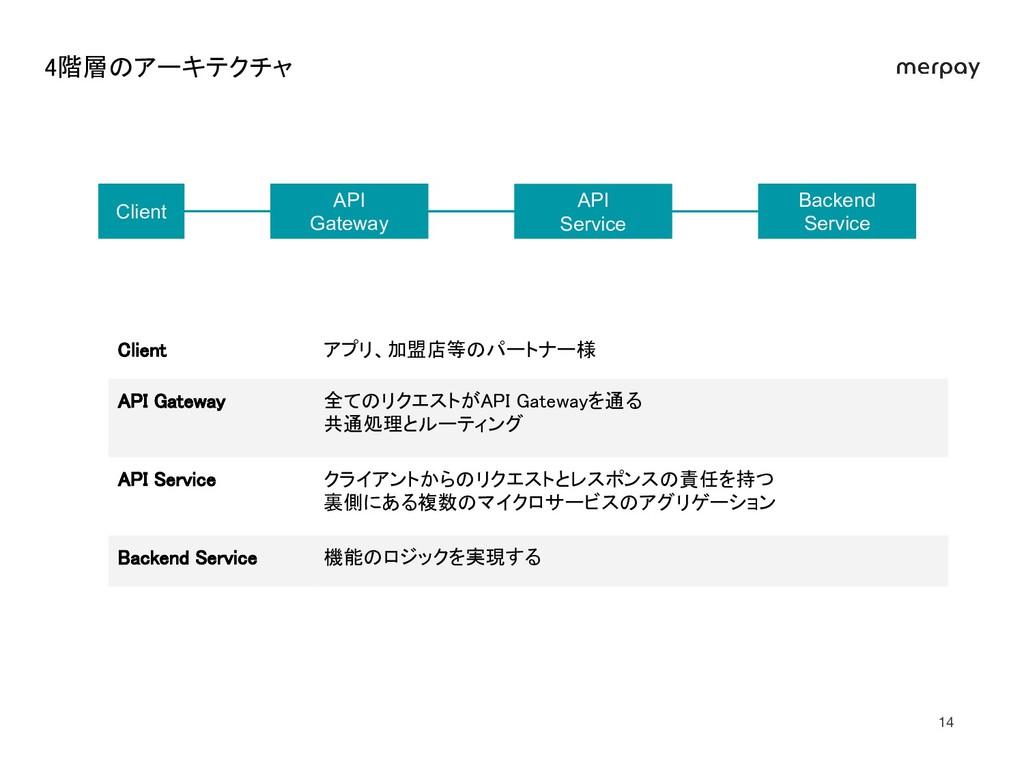 4階層のアーキテクチャ Backend Service API Gateway API Se...