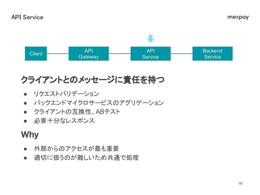 API Service  Backend Service API Gateway API ...