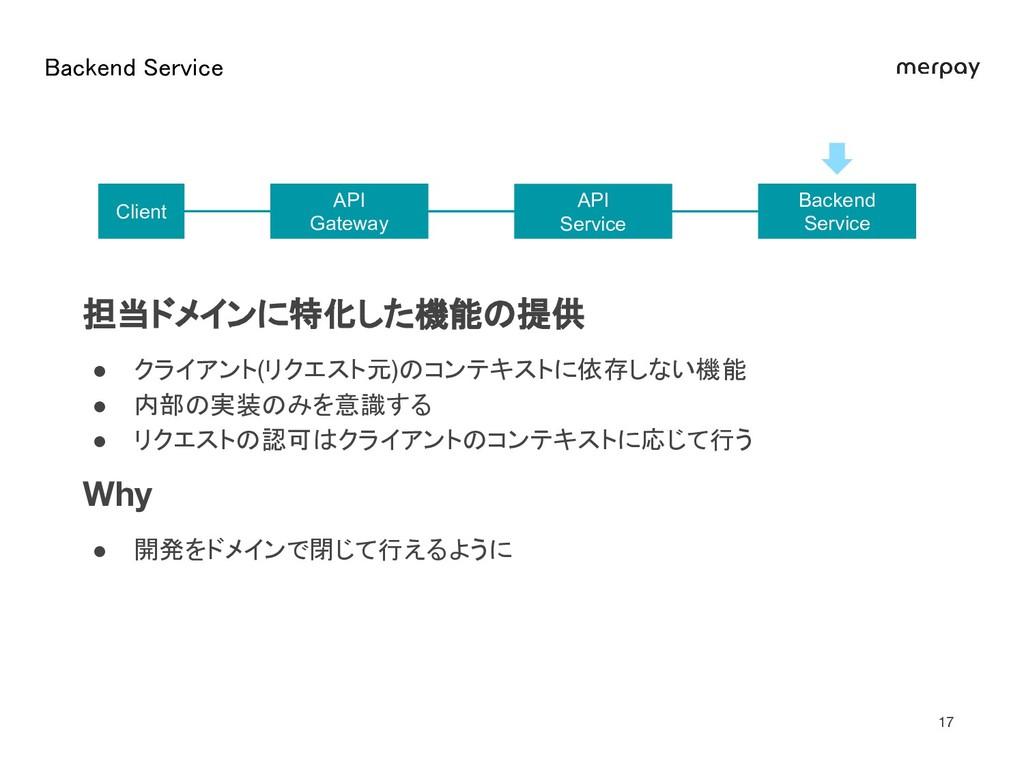 Backend Service  Backend Service API Gateway ...