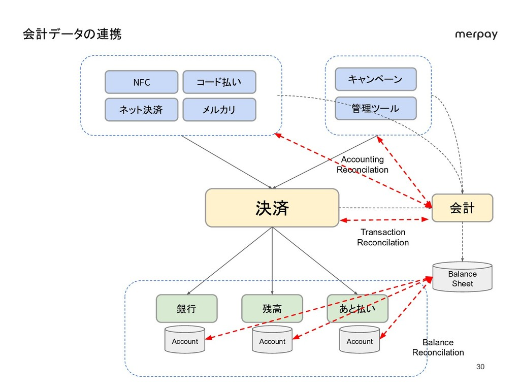 会計データの連携 決済 銀行 残高 あと払い 会計 NFC コード払い ネット決済 メルカリ...