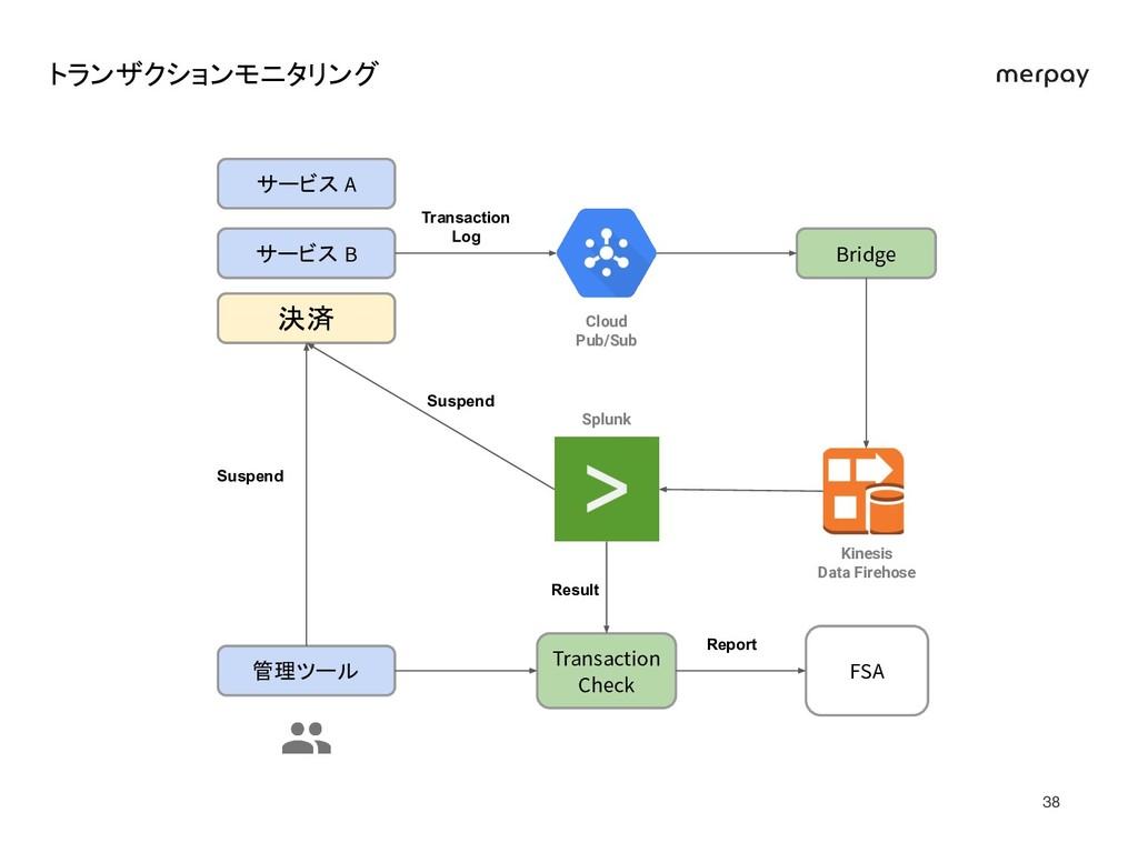 トランザクションモニタリング 決済 サービス B Bridge Cloud Pub/Sub ...