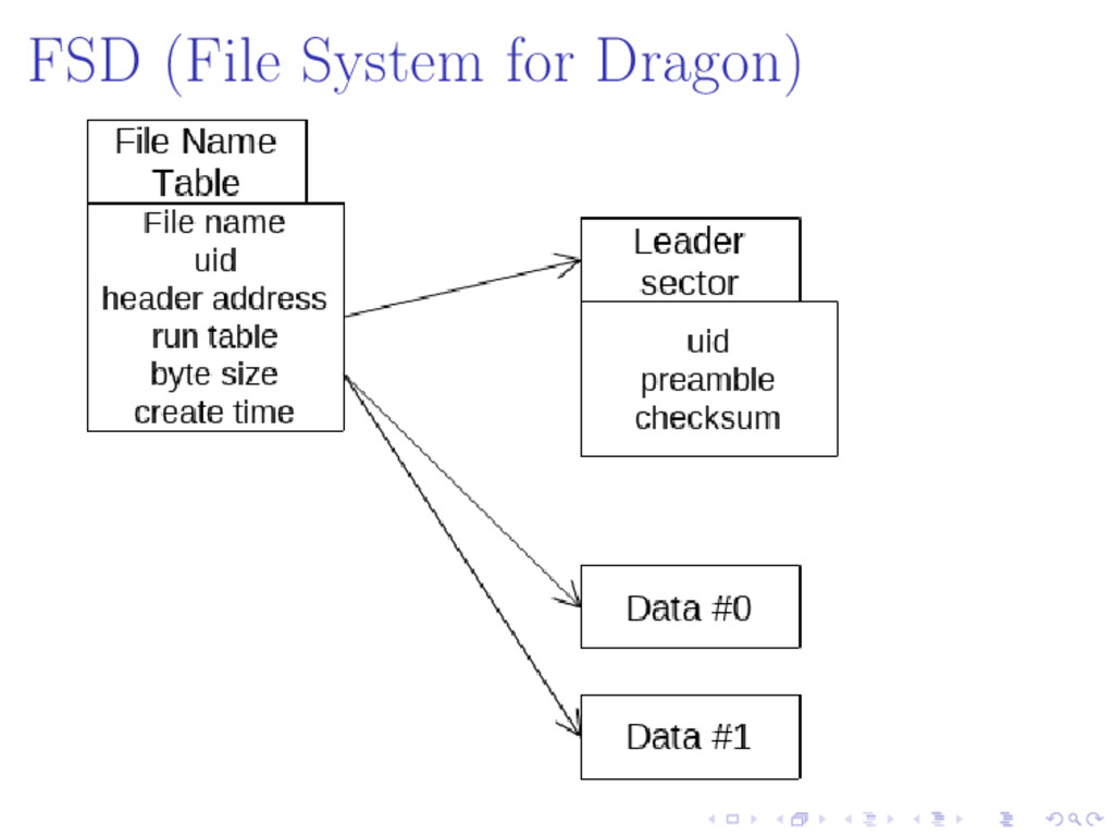 FSD (File System for Dragon)