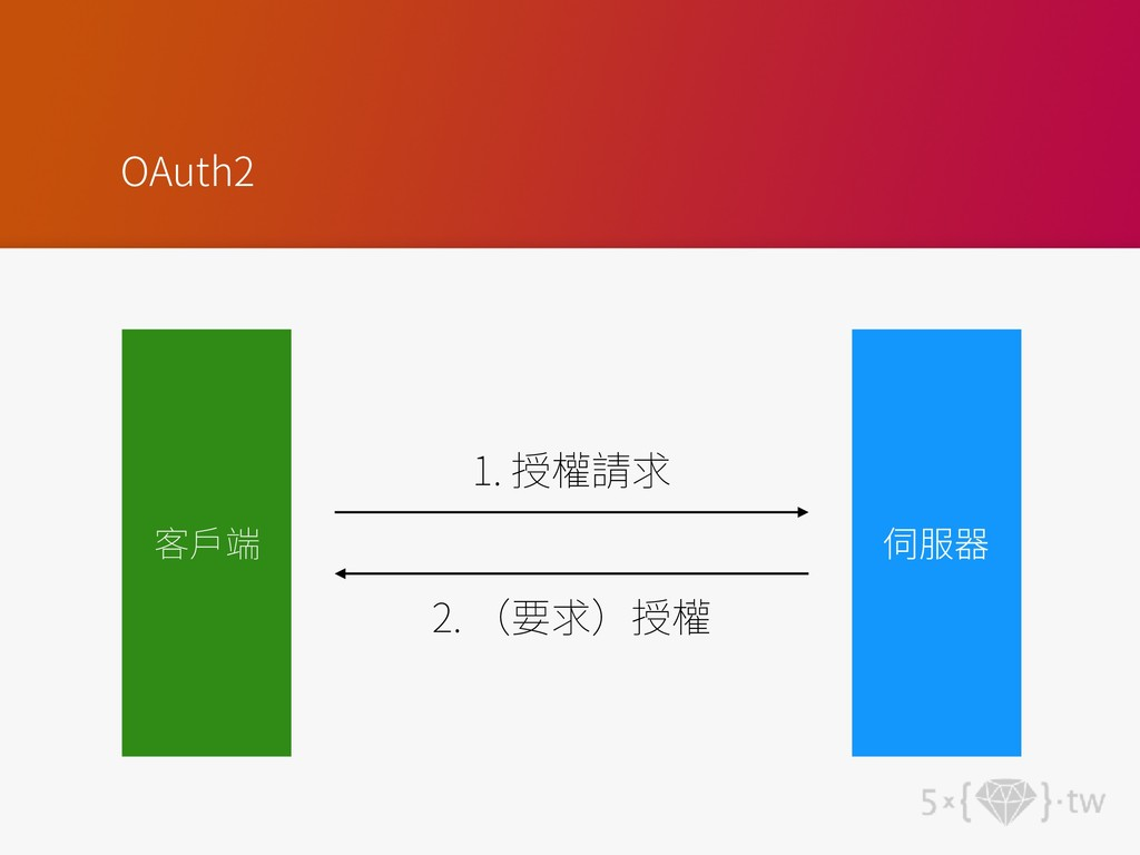 OAuth2 1. 2.