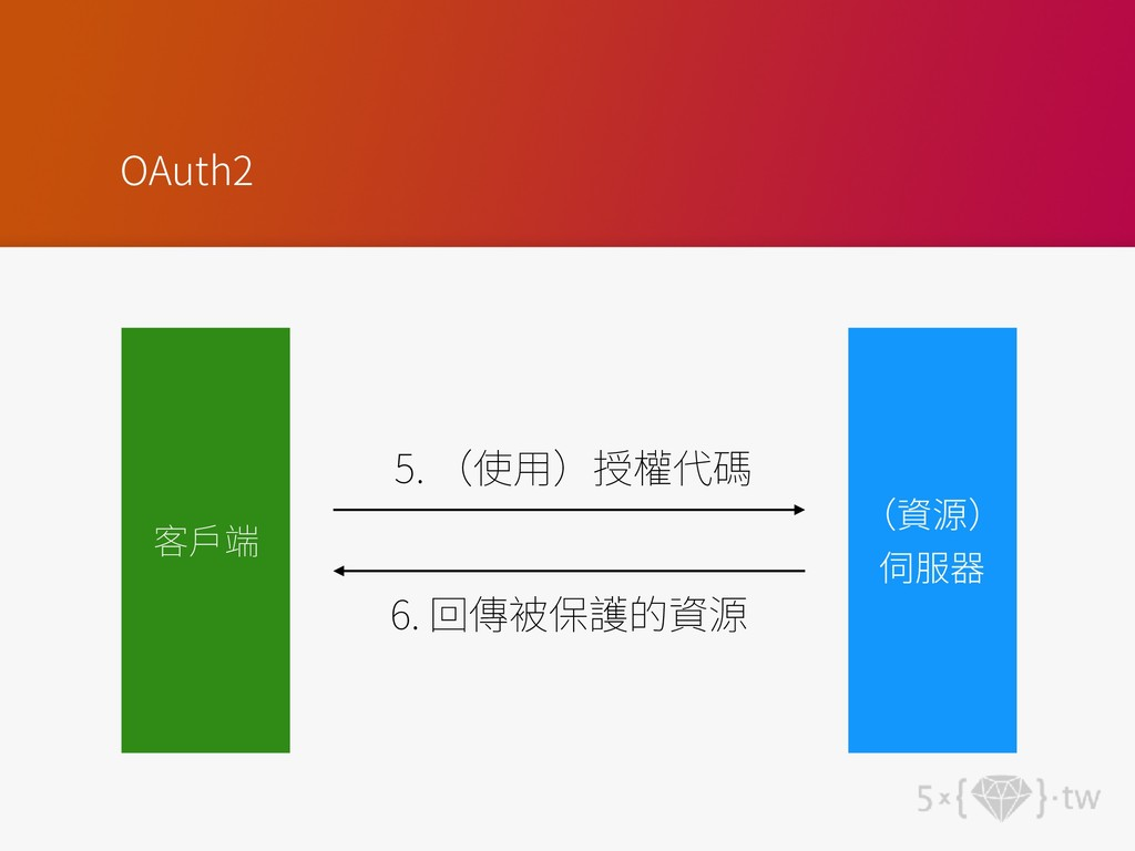 OAuth2 5. 6.