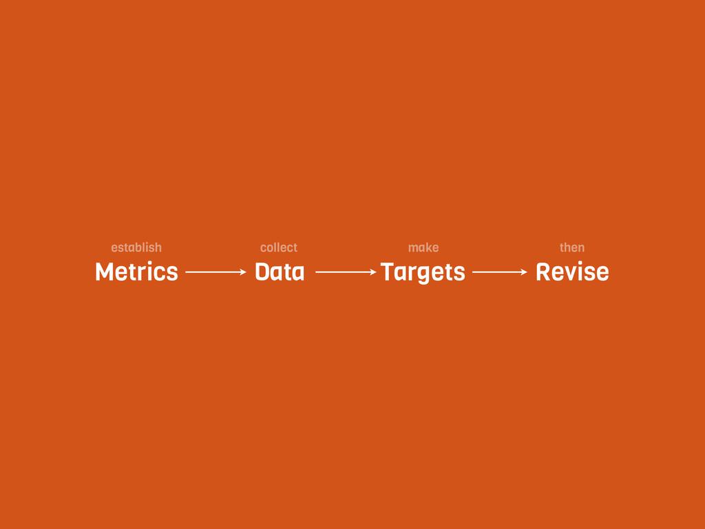 Metrics Data Targets Revise establish collect m...