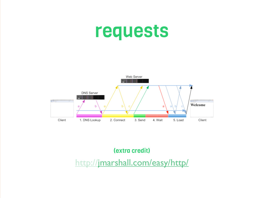 requests http://jmarshall.com/easy/http/ (extra...