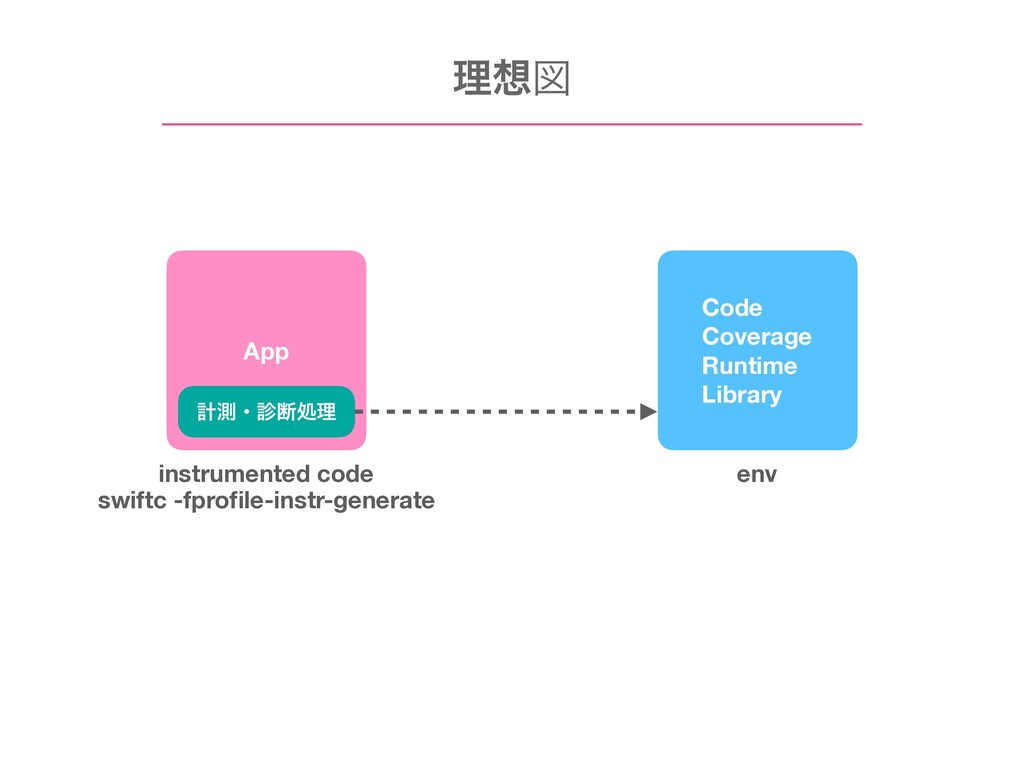 Code Coverage Runtime Library ܭଌɾஅॲཧ App ཧਤ i...