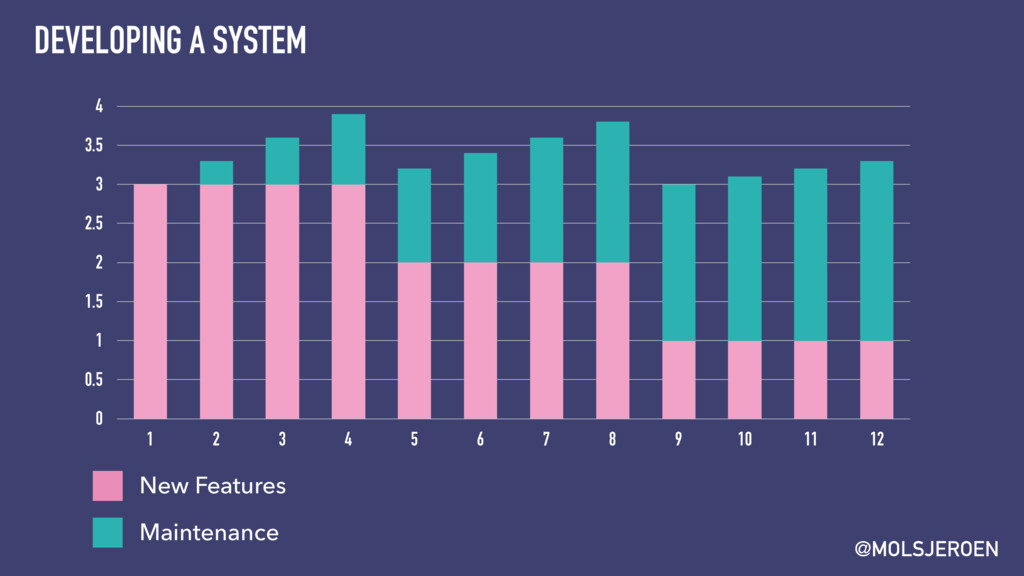 @MOLSJEROEN DEVELOPING A SYSTEM 0 0.5 1 1.5 2 2...