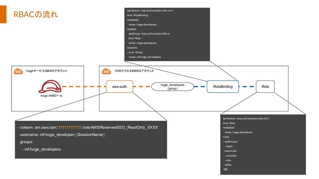 RBACの流れ Role hoge_developers (group) aws-auth R...