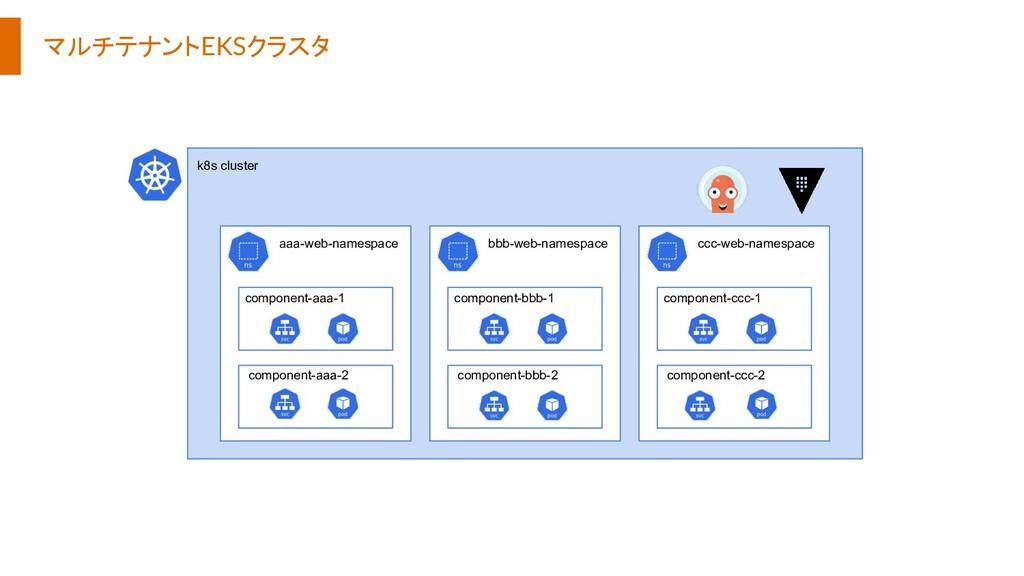 マルチテナントEKSクラスタ aaa-web-namespace component-aaa-...