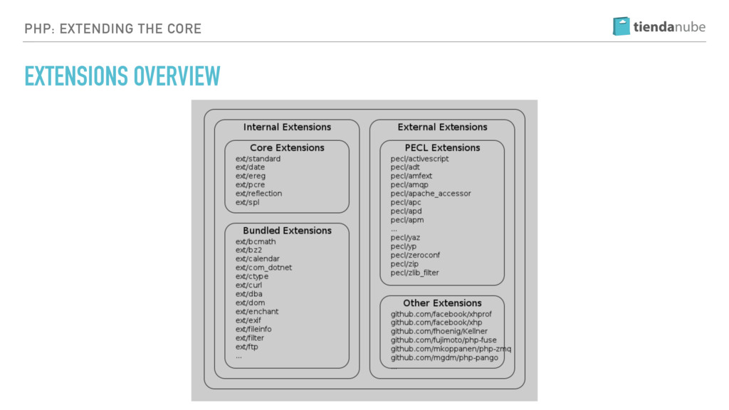 PHP: EXTENDING THE CORE EXTENSIONS OVERVIEW