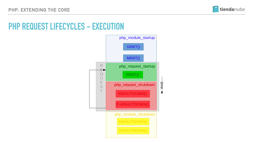 PHP: EXTENDING THE CORE PHP REQUEST LIFECYCLES ...
