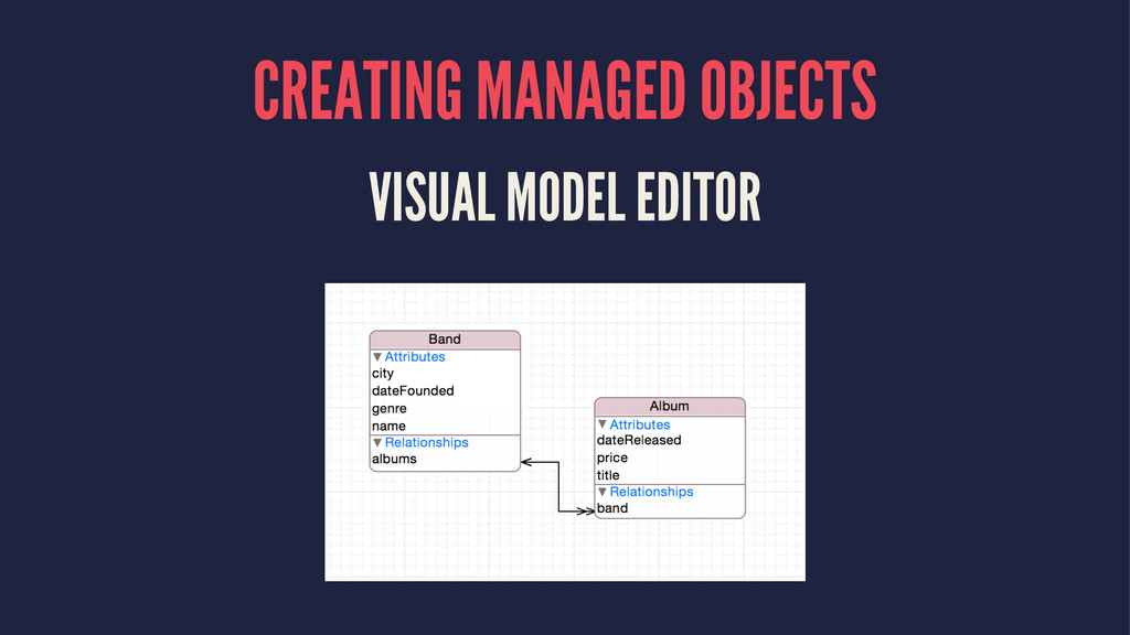 CREATING MANAGED OBJECTS VISUAL MODEL EDITOR