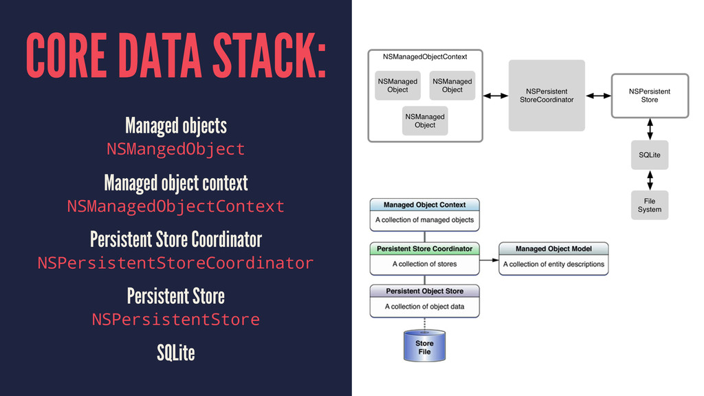 CORE DATA STACK: Managed objects NSMangedObject...