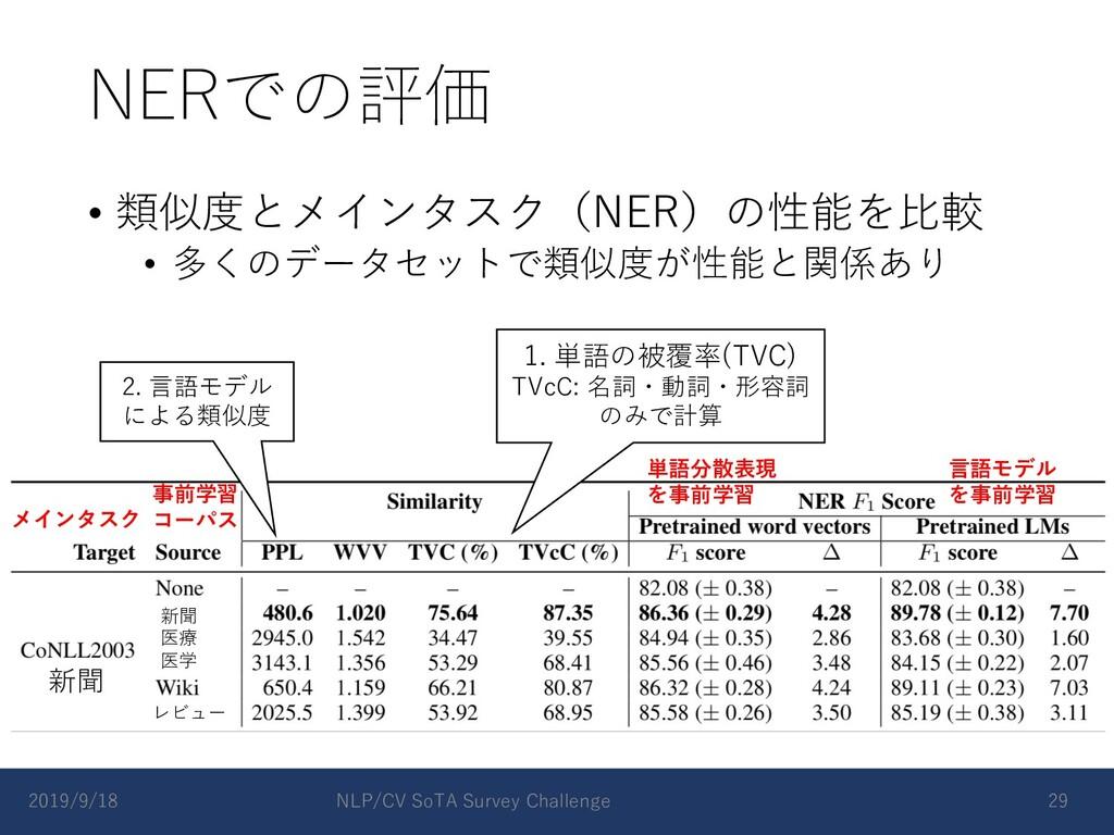 NERでの評価 • 類似度とメインタスク(NER)の性能を⽐較 • 多くのデータセットで類似度...