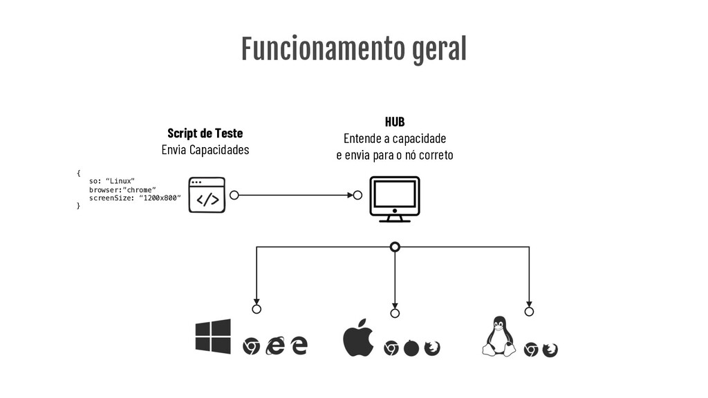 Script de Teste Envia Capacidades HUB Entende a...