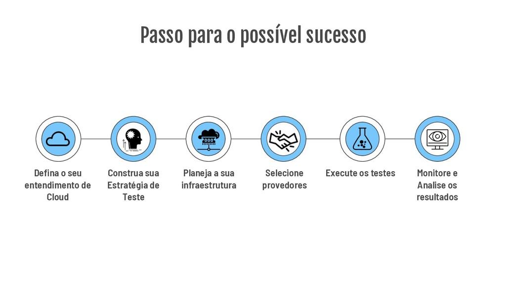 Passo para o possível sucesso Defina o seu ente...