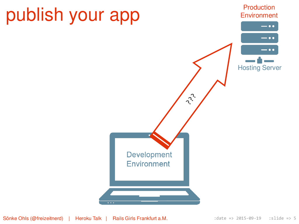 publish your app Hosting Server Production Envi...