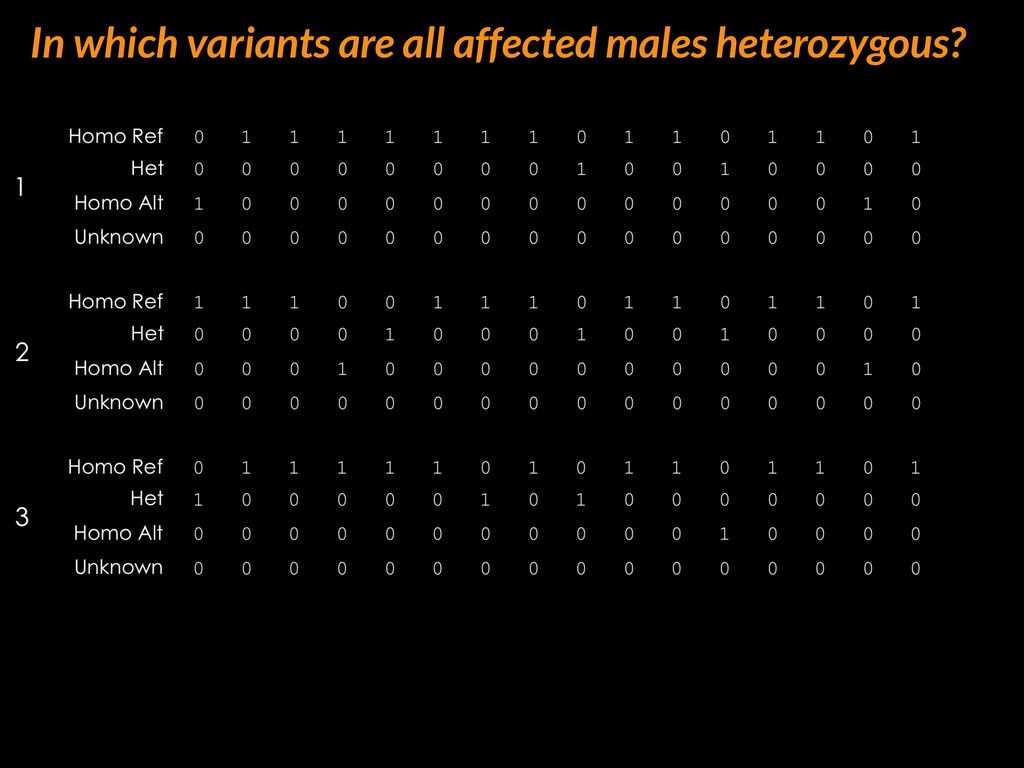 In which variants are all affected males hetero...