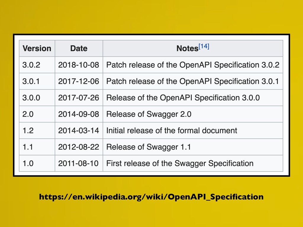 https://en.wikipedia.org/wiki/OpenAPI_Specificat...