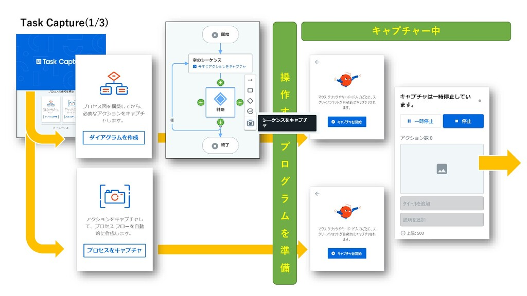 プロセス図 Task Capture(1/3) 操 作 す る プ ロ グ ラ ム を 準 備...