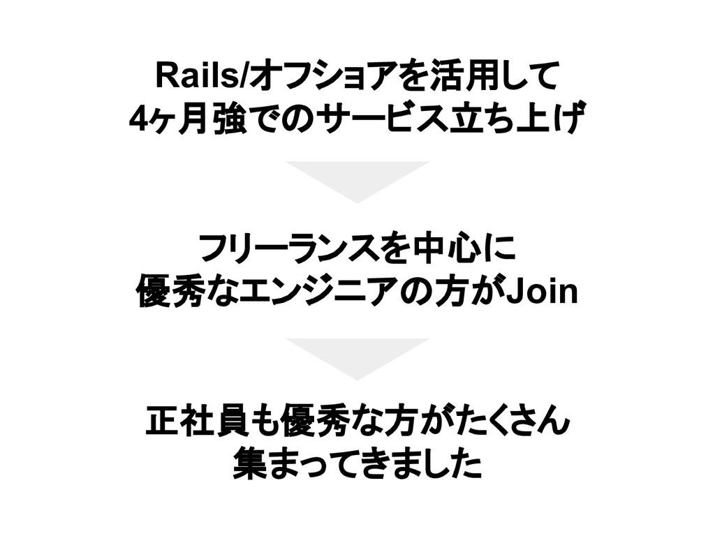 Rails/オフショアを活用して 4ヶ月強でのサービス立ち上げ フリーランスを中心に 優秀なエ...