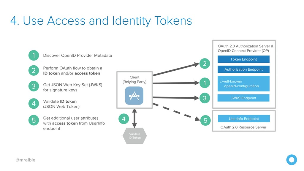 @mraible 4. Use Access and Identity Tokens