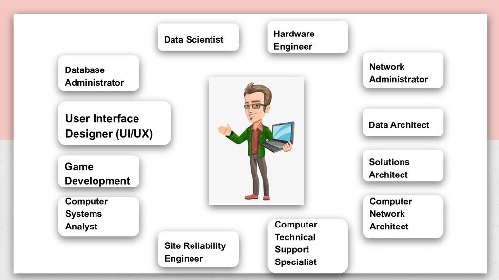 User Interface Designer (UI/UX) Data Architect ...
