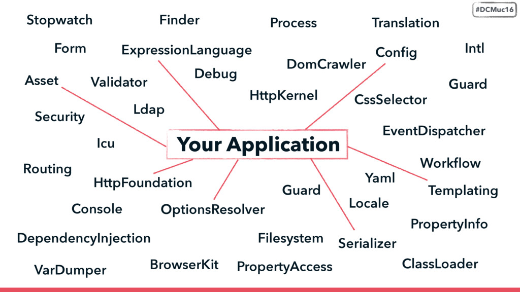BrowserKit ClassLoader Config Asset Console CssS...