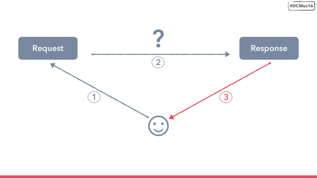 Request ☺ Response 2 3 #DCMuc16 1 ?