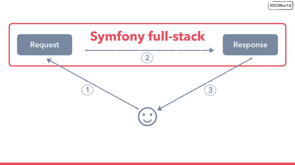 Request ☺ Symfony full-stack Response #DCMuc16 ...