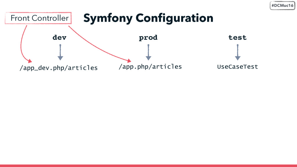 Front Controller Symfony Configuration dev /app_...