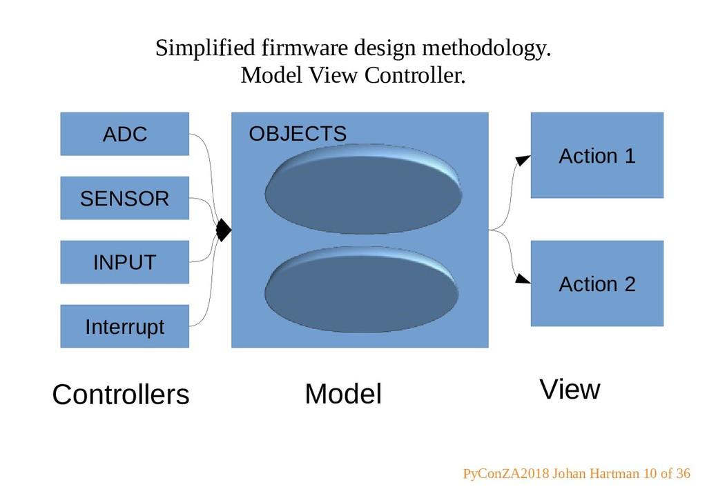 Simplified firmware design methodology. Model V...
