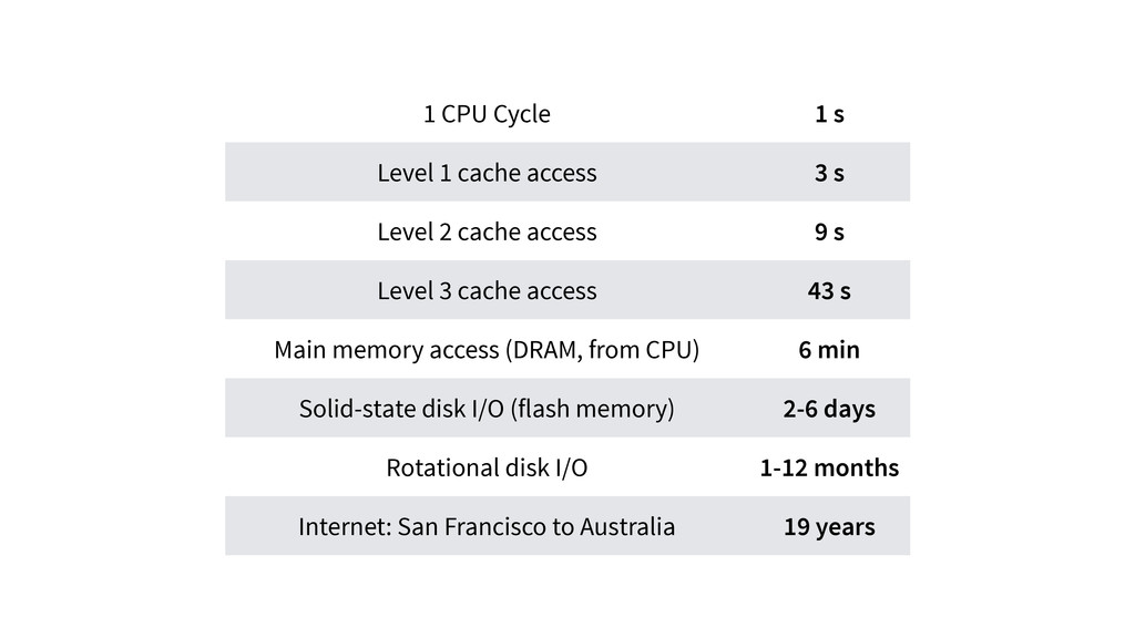 1 CPU Cycle 1 s Level 1 cache access 3 s Level ...