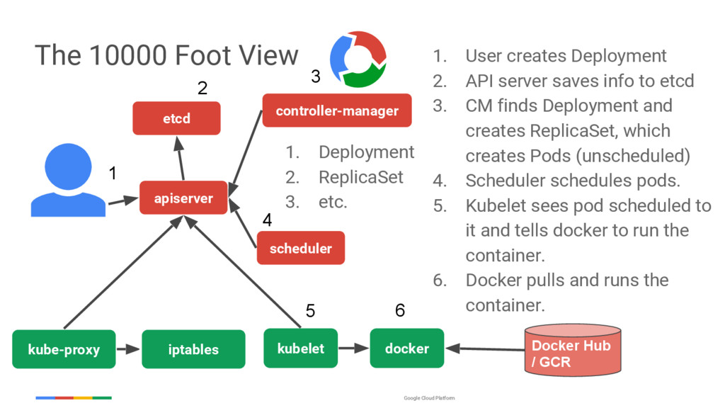 Google Cloud Platform The 10000 Foot View etcd ...