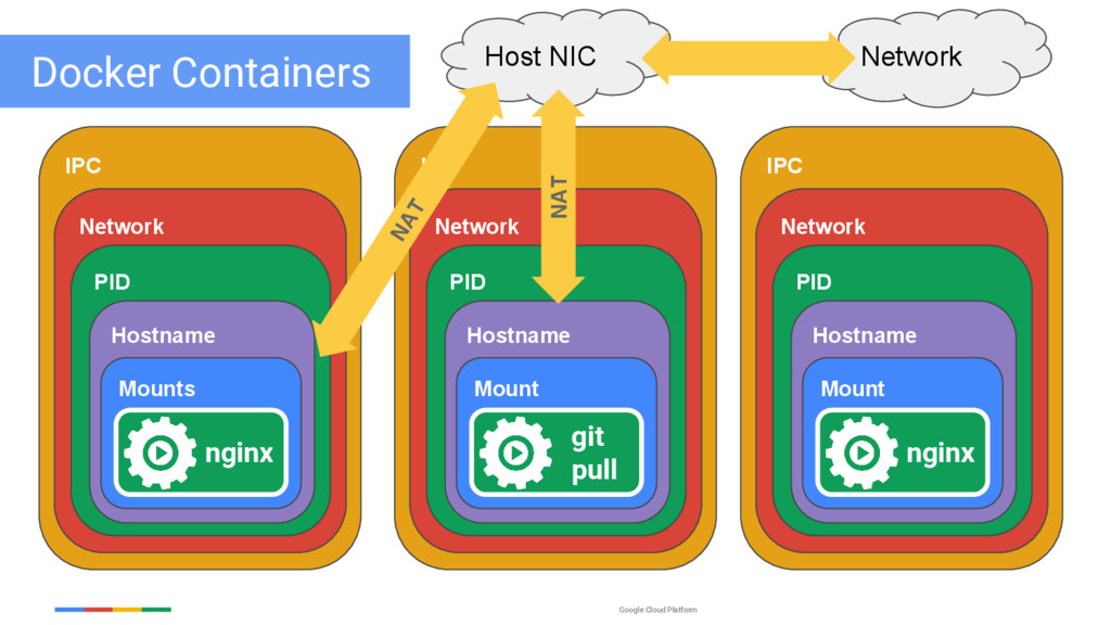 Google Cloud Platform Host NIC Network IPC Netw...