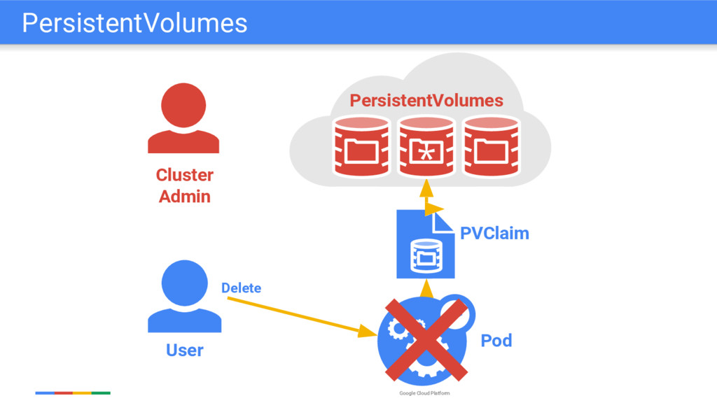 Google Cloud Platform User PVClaim Pod Delete *...