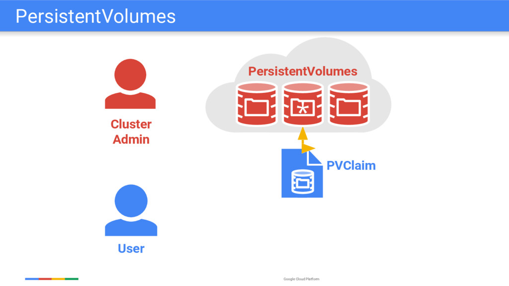 Google Cloud Platform User PVClaim Cluster Admi...