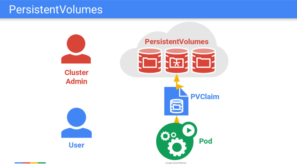 Google Cloud Platform User PVClaim Pod Cluster ...