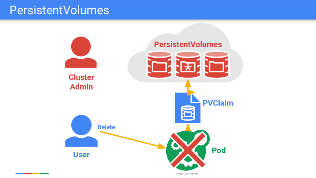 Google Cloud Platform User PVClaim Pod Delete C...