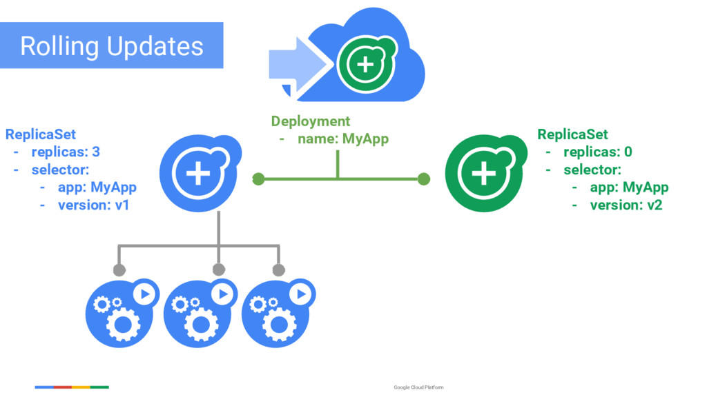 Google Cloud Platform ReplicaSet - replicas: 3 ...