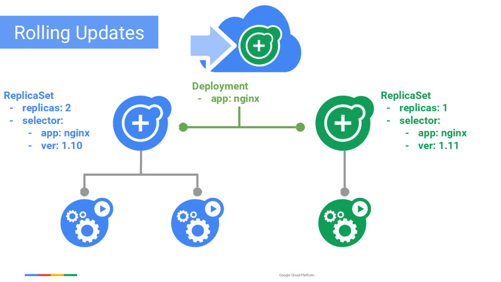 Google Cloud Platform ReplicaSet - replicas: 2 ...
