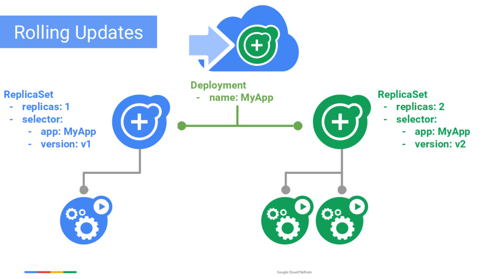 Google Cloud Platform ReplicaSet - replicas: 1 ...