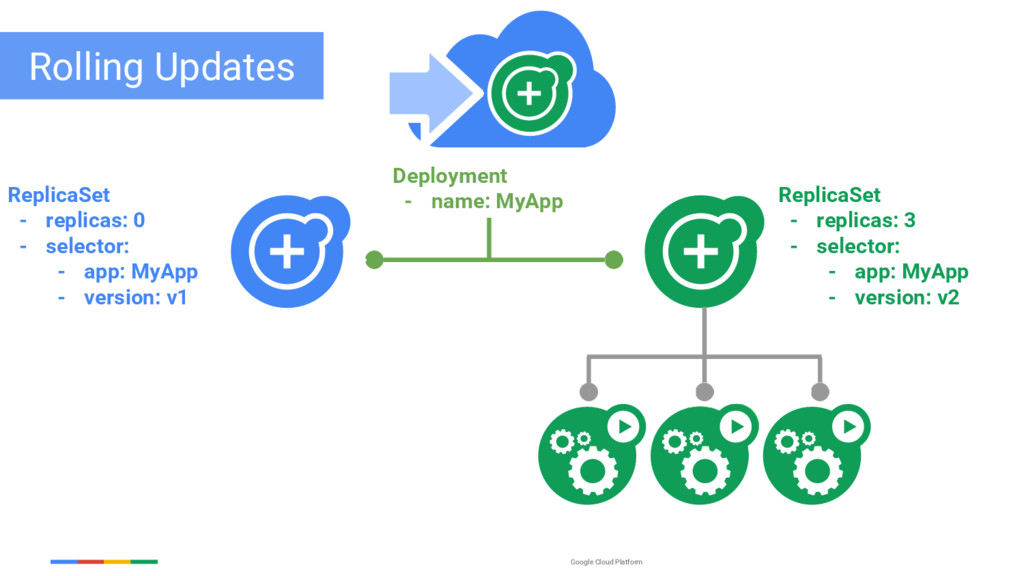 Google Cloud Platform ReplicaSet - replicas: 0 ...