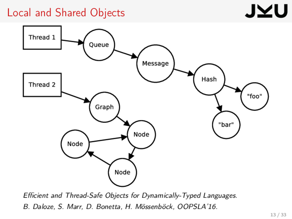 Local and Shared Objects Efficient and Thread-Saf...