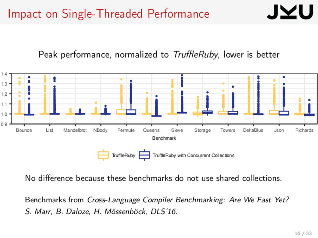 Impact on Single-Threaded Performance Peak perf...