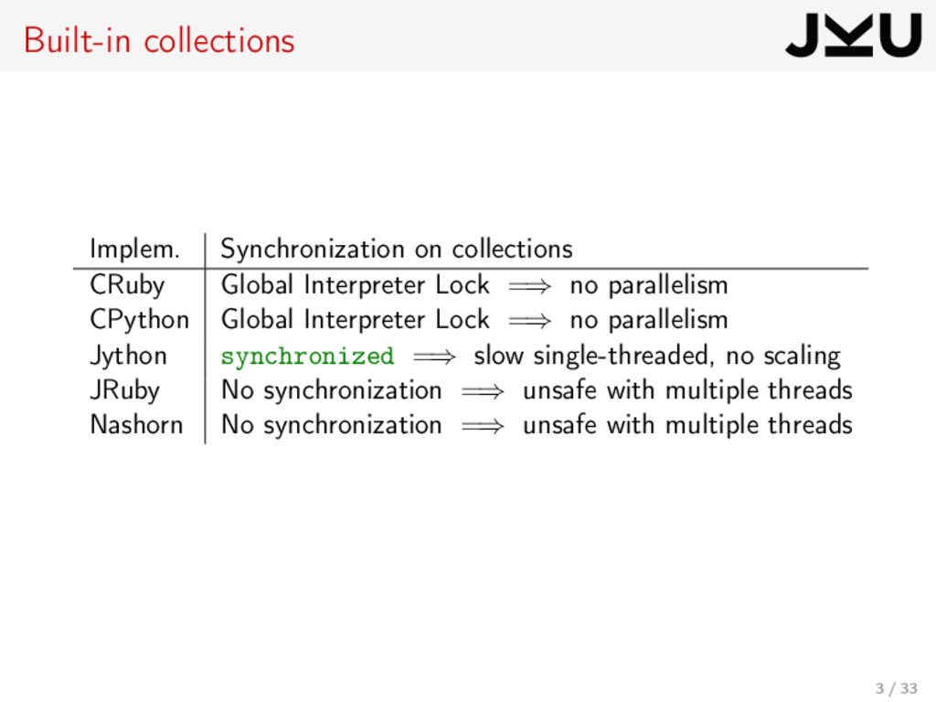 Built-in collections Implem. Synchronization on...