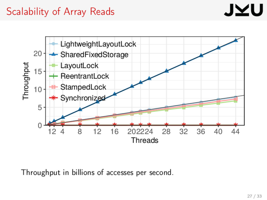 Scalability of Array Reads 0 5 10 15 20 12 4 8 ...