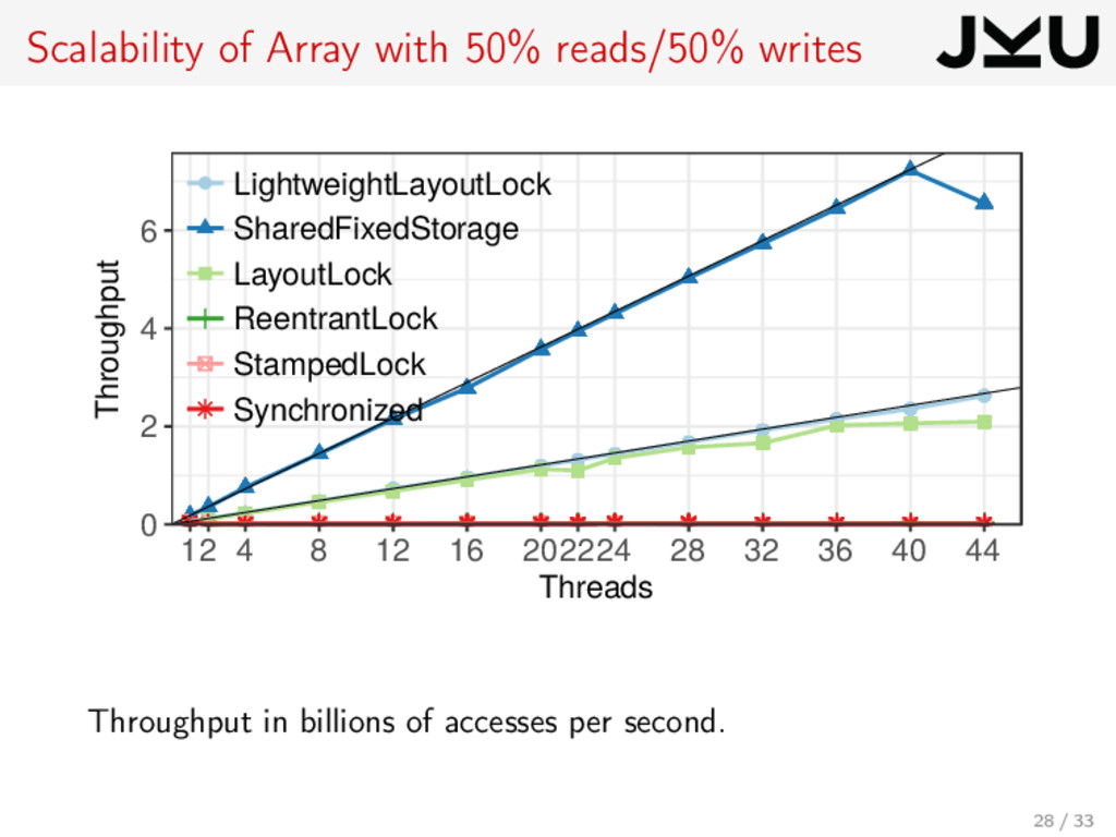 Scalability of Array with 50% reads/50% writes ...